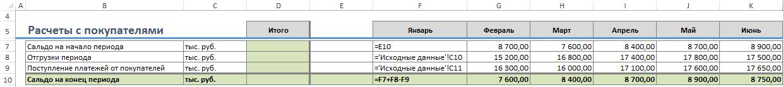 Пример заполненной оборотно-сальдовой ведомости в финансовой модели